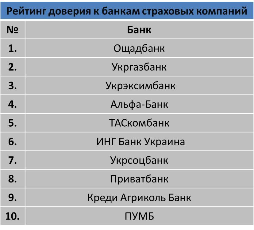 Рейтинг доверия к банкам страховых компаний (таблица)